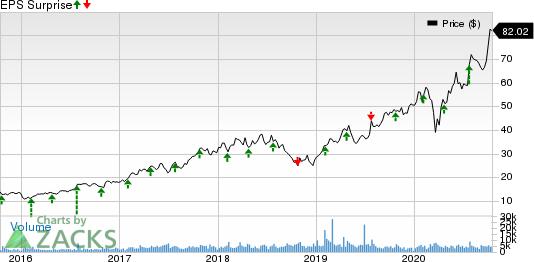 Entegris, Inc. Price and EPS Surprise
