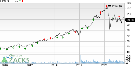 Fiserv, Inc. Price and EPS Surprise