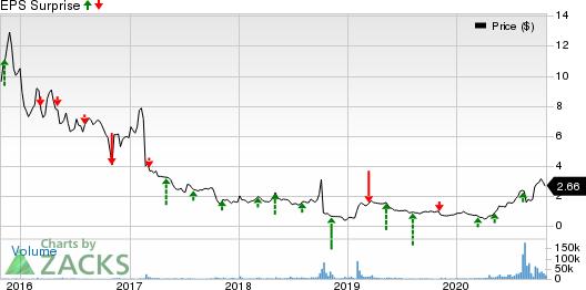 Trevena, Inc. Price and EPS Surprise