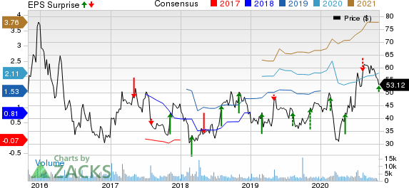 Pacira BioSciences, Inc. Price, Consensus and EPS Surprise