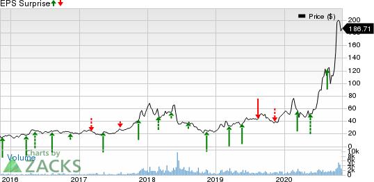 DAQO New Energy Corp. Price and EPS Surprise