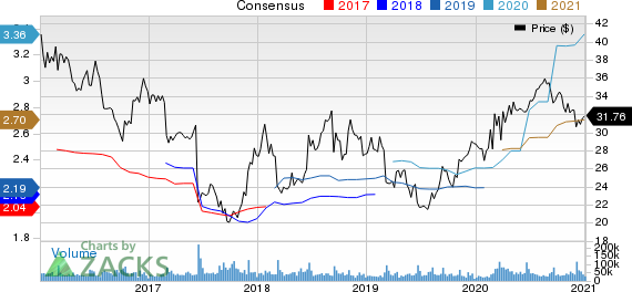 The Kroger Co. Price and Consensus