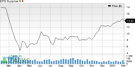 iHeartMedia, Inc. Price and EPS Surprise