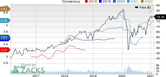 CGI Group, Inc. Price and Consensus