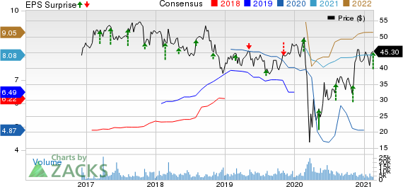 Athene Holding Ltd. Price, Consensus and EPS Surprise