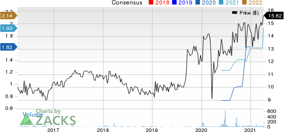 SWK Holdings Corp. Price and Consensus