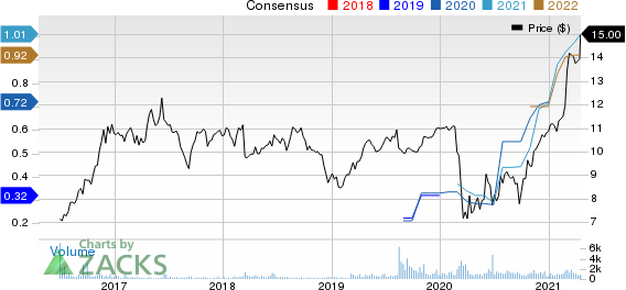 HarborOne Bancorp, Inc. Price and Consensus