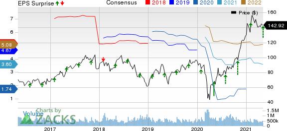 Aptiv PLC Price, Consensus and EPS Surprise