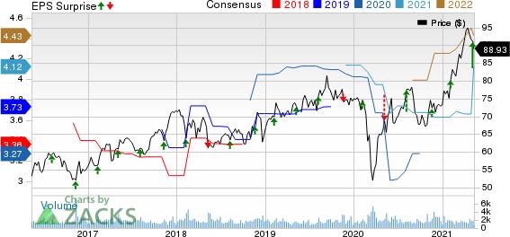 Maximus, Inc. Price, Consensus and EPS Surprise