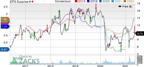 Petroleo Brasileiro S.A. Petrobras Price, Consensus and EPS Surprise