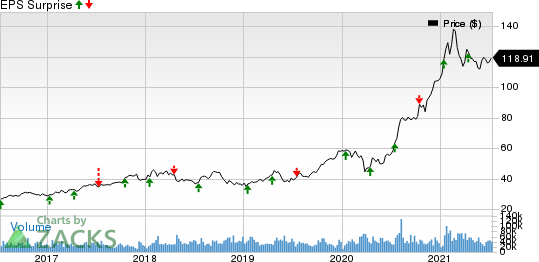 Taiwan Semiconductor Manufacturing Company Ltd. Price and EPS Surprise