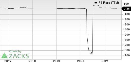 Sunoco LP PE Ratio (TTM)