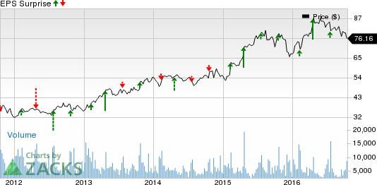 Hasbro's (HAS) Q3 Earnings & Revenue Beat Estimates