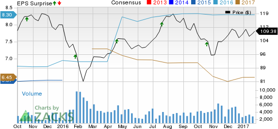 SL Green (SLG) Q4 FFO Misses Estimates, Revenues Fall Y/Y
