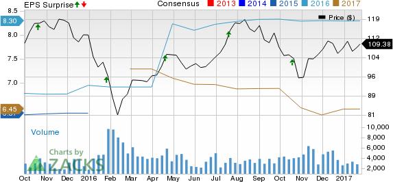 SL Green (SLG) Q4 FFO Misses Estimates, Revenues Fall Y/Y