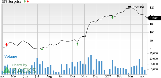 PNC Financial (PNC) Beats on Q1 Earnings, Costs Increase