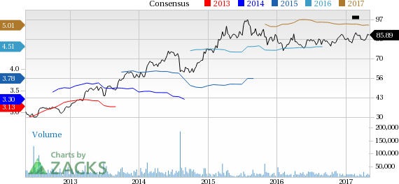 Walgreens Boots (WBA) Up 5.4% Since Earnings Report: Can It Continue?