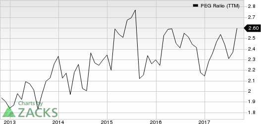 Estee Lauder Companies, Inc. (The) PEG Ratio (TTM)