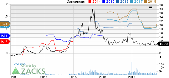 Sucampo Pharmaceuticals, Inc. Price and Consensus