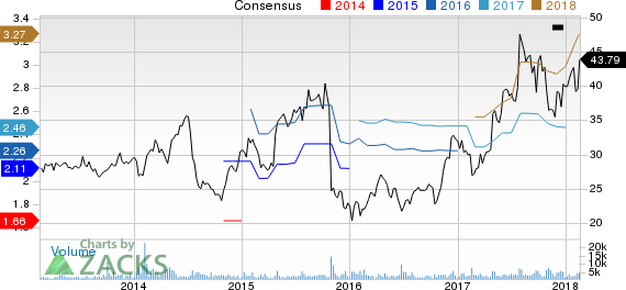 New Strong Buy Stocks for February 16th: Aaron's, Inc. (AAN)
