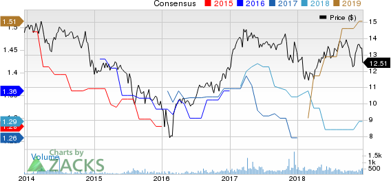 Stellus Capital Investment Corporation Price and Consensus