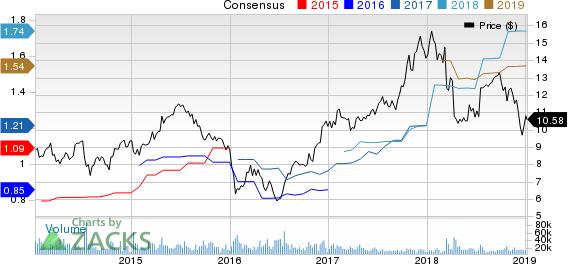 MGIC Investment Corporation Price and Consensus
