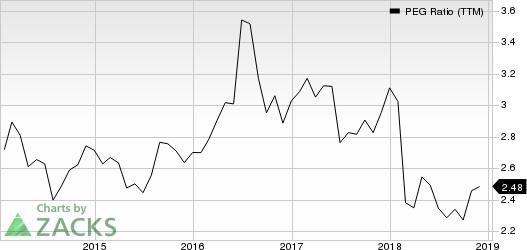 Hershey Company (The) PEG Ratio (TTM)