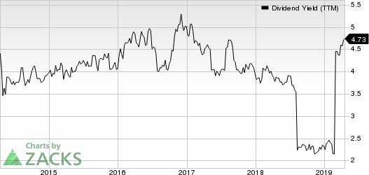 AstraZeneca PLC Dividend Yield (TTM)