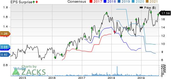FormFactor, Inc. Price, Consensus and EPS Surprise