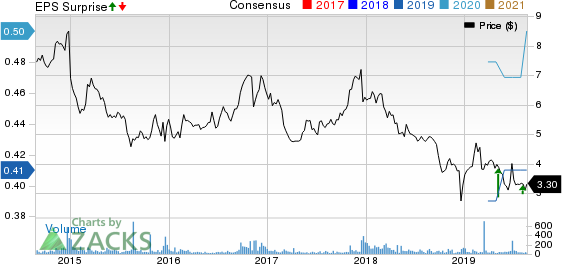 RCM Technologies, Inc. Price, Consensus and EPS Surprise