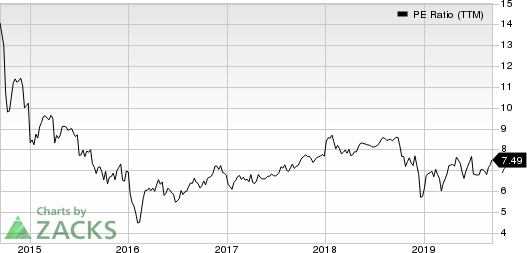 Aercap Holdings N.V. PE Ratio (TTM)