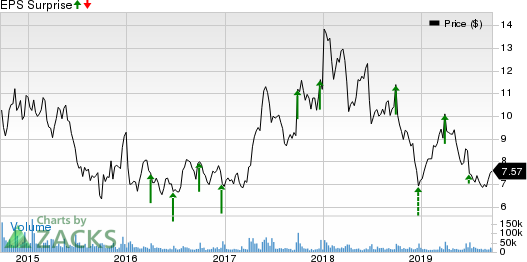 BlackBerry Limited Price and EPS Surprise