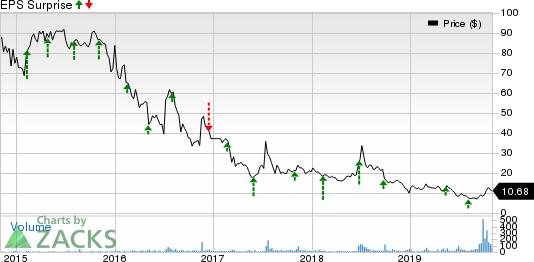 Danaos Corporation Price and EPS Surprise