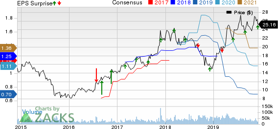 Marvell Technology Group Ltd. Price, Consensus and EPS Surprise