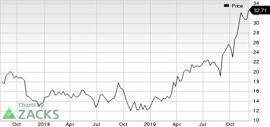 Zealand Pharma A/S Price