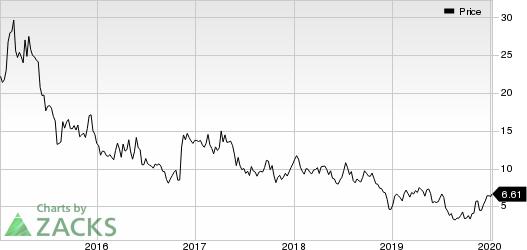 Earthstone Energy, Inc. Price