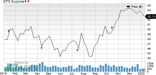 Wells Fargo & Company Price and EPS Surprise
