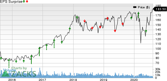 Deere  Company Price and EPS Surprise