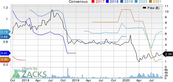 Elevate Credit, Inc. Price and Consensus