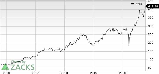 IDEXX Laboratories, Inc. Price