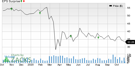Apartment Investment and Management Company Price and EPS Surprise