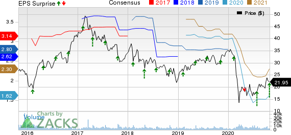 NCR Corporation Price, Consensus and EPS Surprise