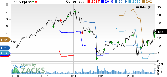 Flex Ltd. Price, Consensus and EPS Surprise