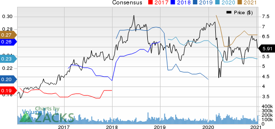 Sirius XM Holdings Inc. Price and Consensus