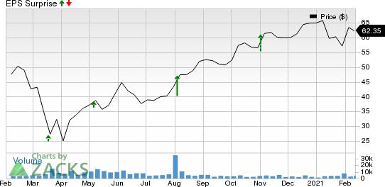 IAA, Inc. Price and EPS Surprise
