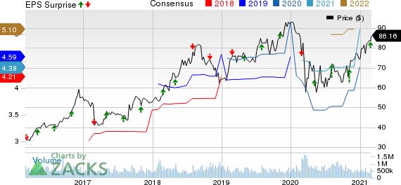 ICF International, Inc. Price, Consensus and EPS Surprise