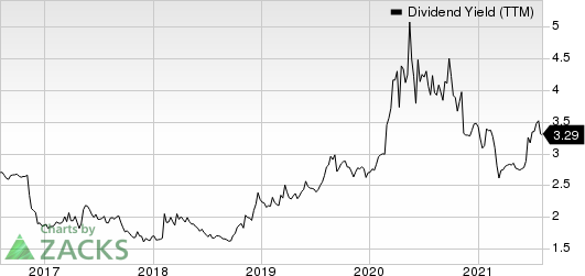 Heritage Financial Corporation Dividend Yield (TTM)