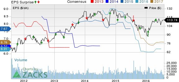 Parker-Hannifin (PH) Q4 Earnings, Sales Top on Win Strategy