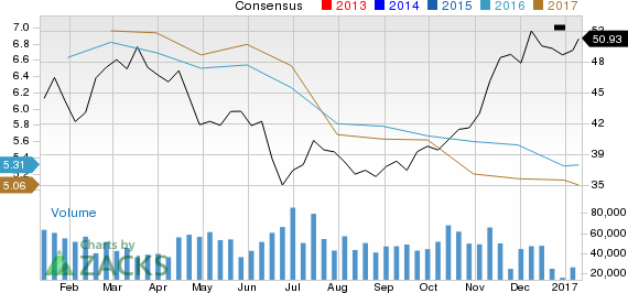 Is Delta Air Lines (DAL) Stock a Solid Choice Right Now?
