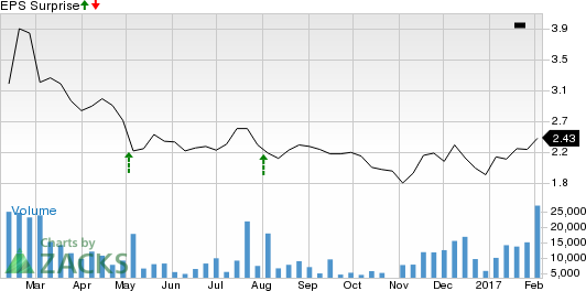 What's in the Cards for Glu Mobile (GLUU) in Q4 Earnings?